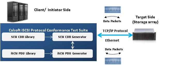 iSCSI-Image 2